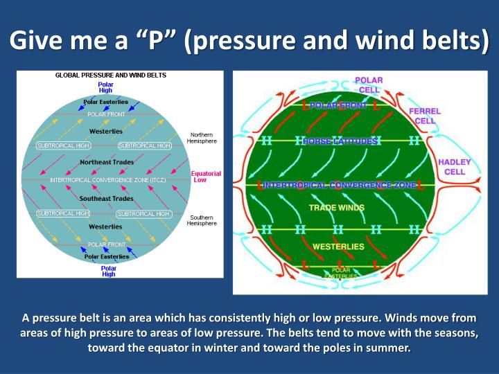"Give me a ""P"" (pressure and wind belts)"