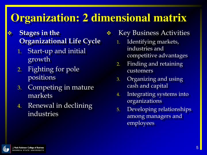 Stages in the Organizational Life Cycle