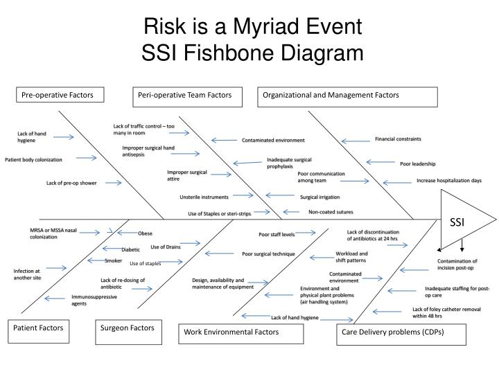 Ppt risk is a myriad event ssi fishbone diagram powerpoint risk is a myriad event ssi fishbone diagram pre operative factors ccuart Gallery