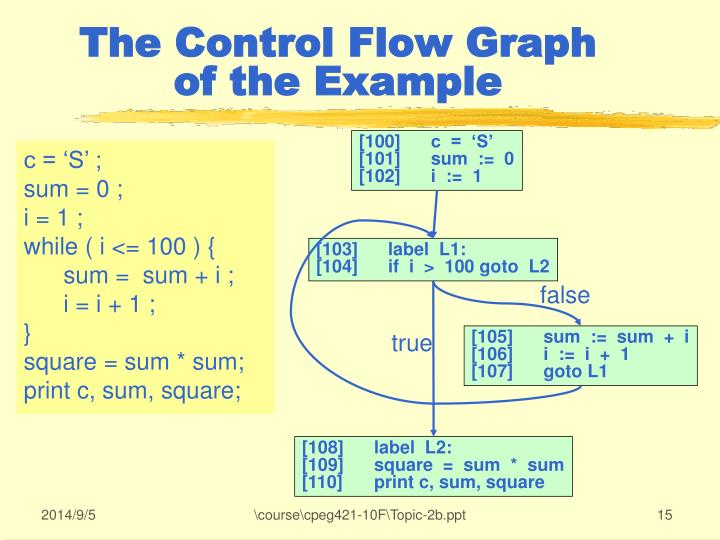The Control Flow Graph