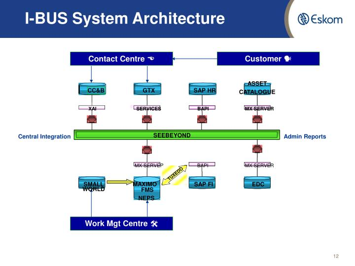 Ppt systems and technology to improve customer for Oracle cc b architecture