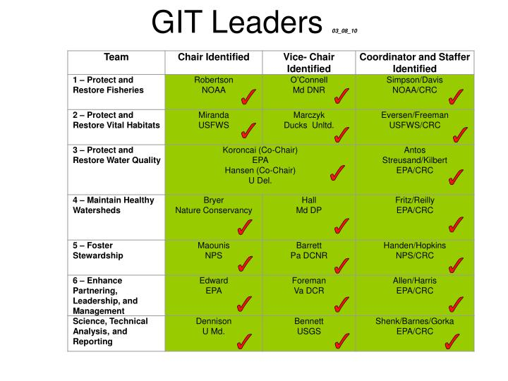 Git leaders 03 08 10