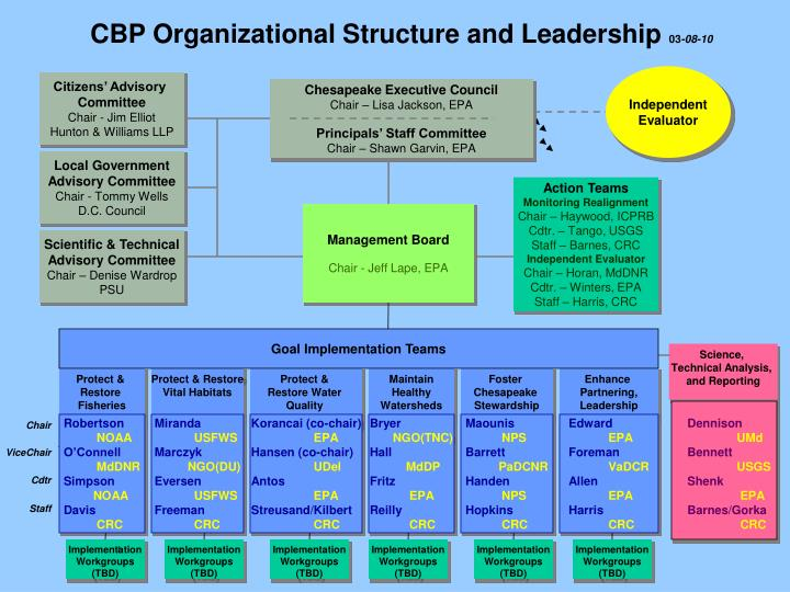 CBP Organizational Structure and Leadership