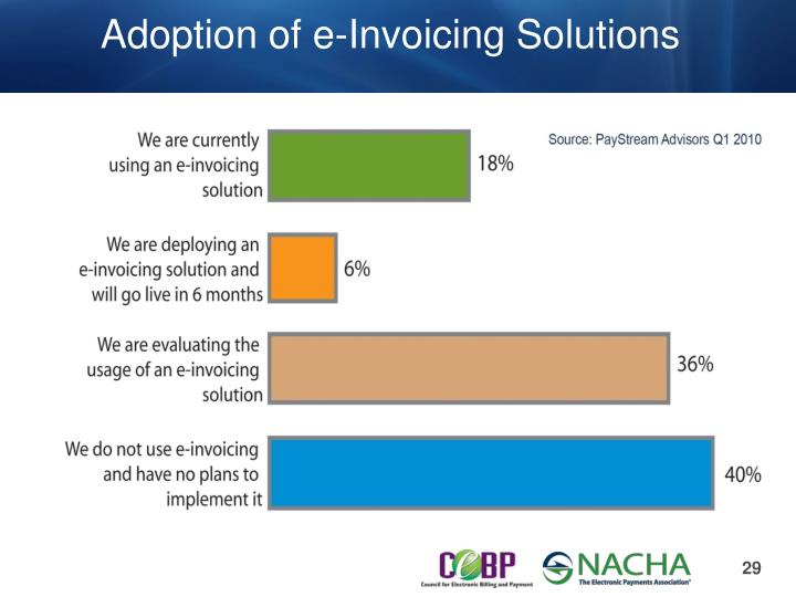 Adoption of e-Invoicing Solutions