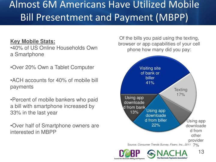 Almost 6M Americans Have Utilized Mobile Bill Presentment and Payment (MBPP)