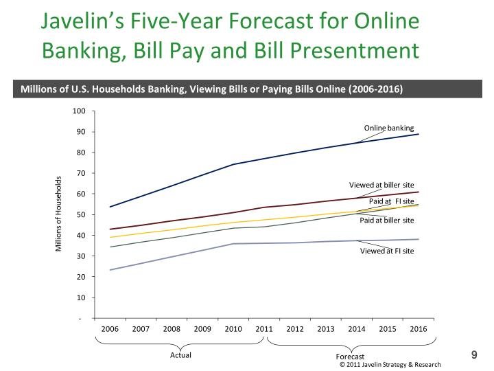 Javelin's Five-Year Forecast for Online Banking, Bill Pay and Bill Presentment