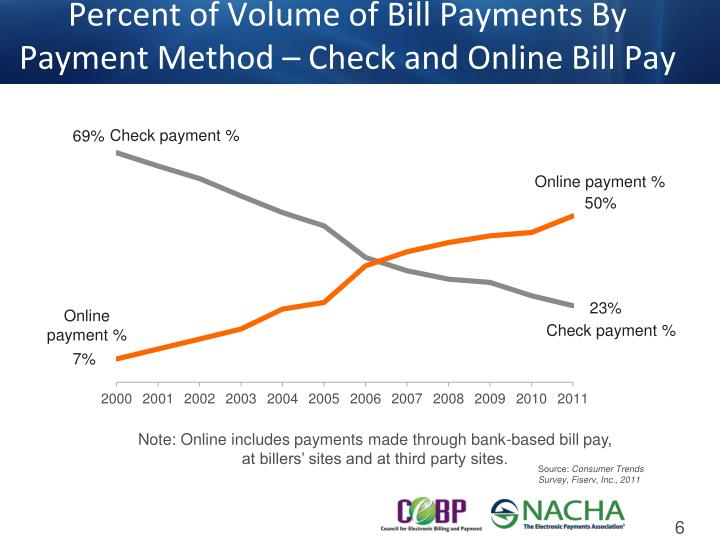 Percent of Volume of Bill Payments By Payment Method – Check and Online Bill Pay