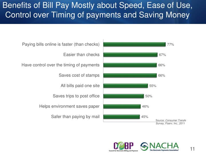 Benefits of Bill Pay Mostly about Speed, Ease of Use, Control over Timing of payments and Saving Money