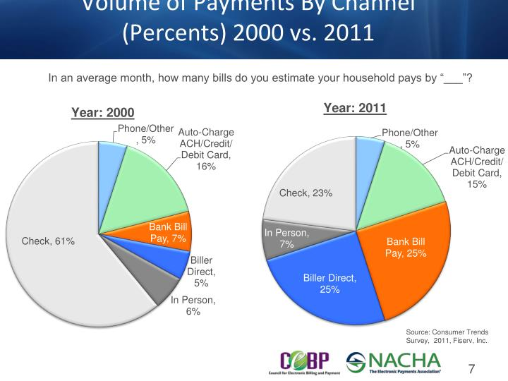 Volume of Payments By Channel (Percents) 2000 vs. 2011