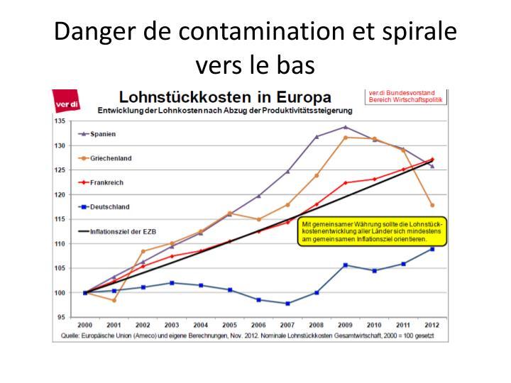 Danger de contamination et spirale vers le bas