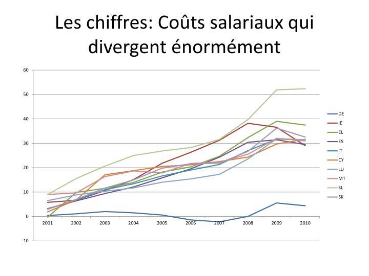 Les chiffres: Coûts salariaux qui divergent énormément