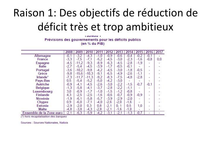 Raison 1: Des objectifs de réduction de déficit très et trop ambitieux