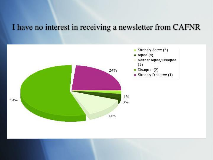 I have no interest in receiving a newsletter from CAFNR
