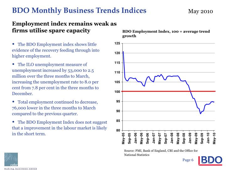 Employment index remains weak as firms utilise spare capacity