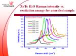 znte 1lo raman intensity vs excitation energy for annealed sample