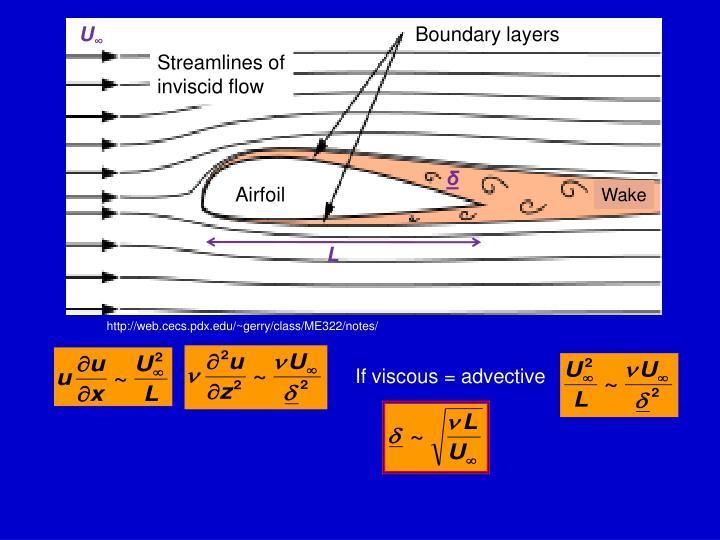 Boundary layers