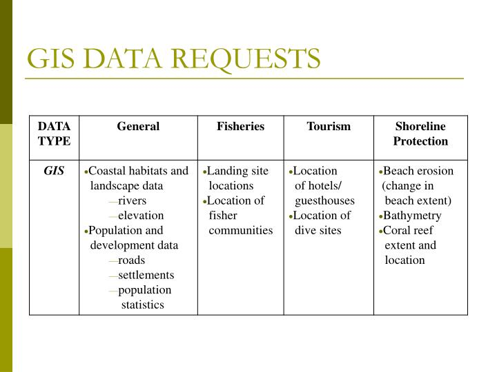 GIS DATA REQUESTS