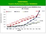 kandhamal trend in performance under mgnregs