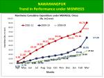 nawarangpur trend in performance under mgnregs