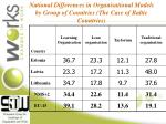 national differences in organisational models by group of countries the case of baltic countries