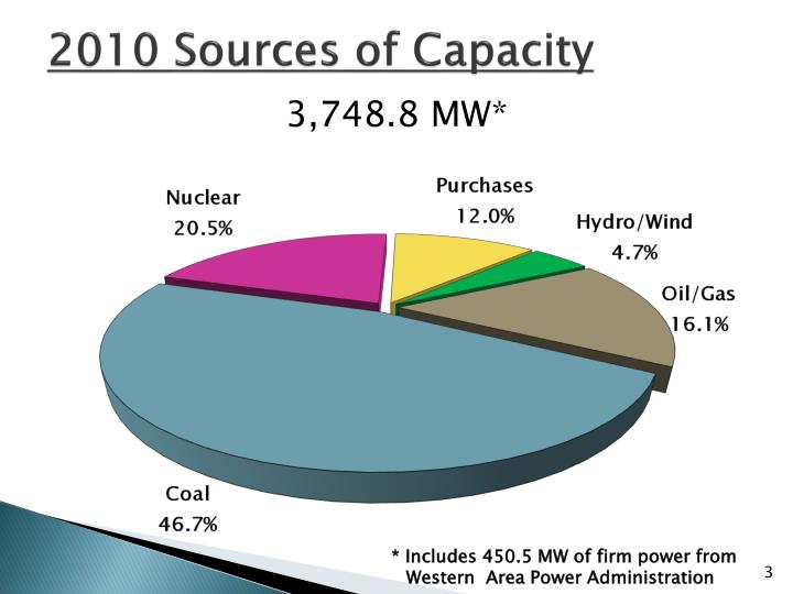 2010 sources of capacity