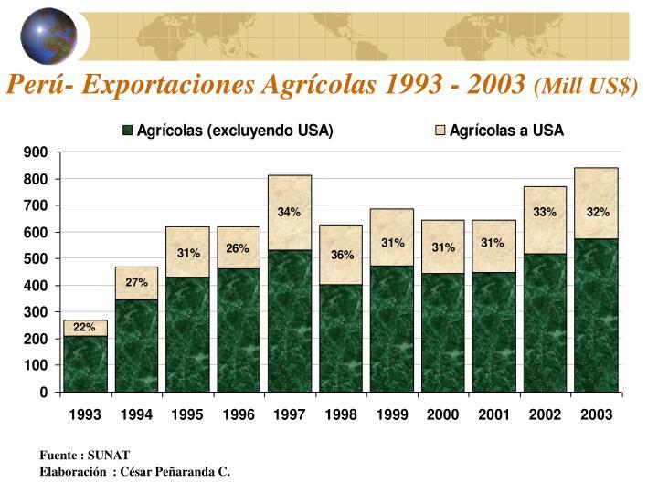 Perú- Exportaciones Agrícolas 1993 - 2003