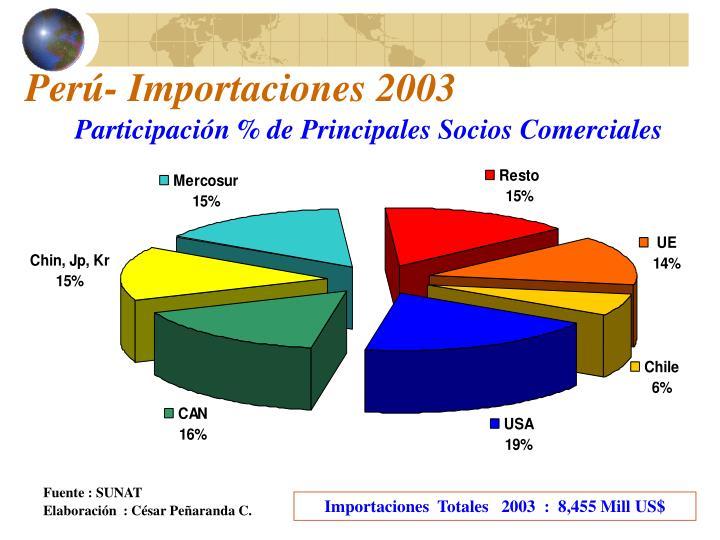 Perú- Importaciones 2003