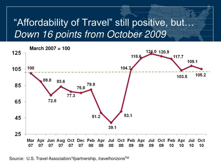 """Affordability of Travel"" still positive, but…"