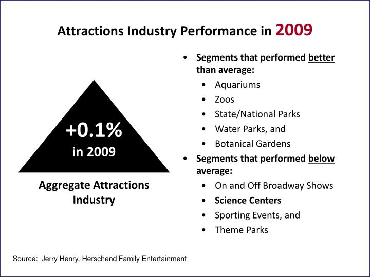 Attractions Industry Performance in