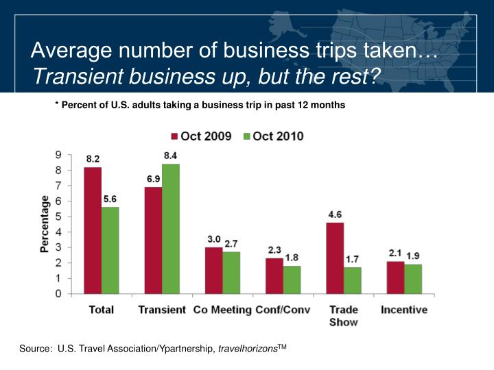 Average number of business trips taken…