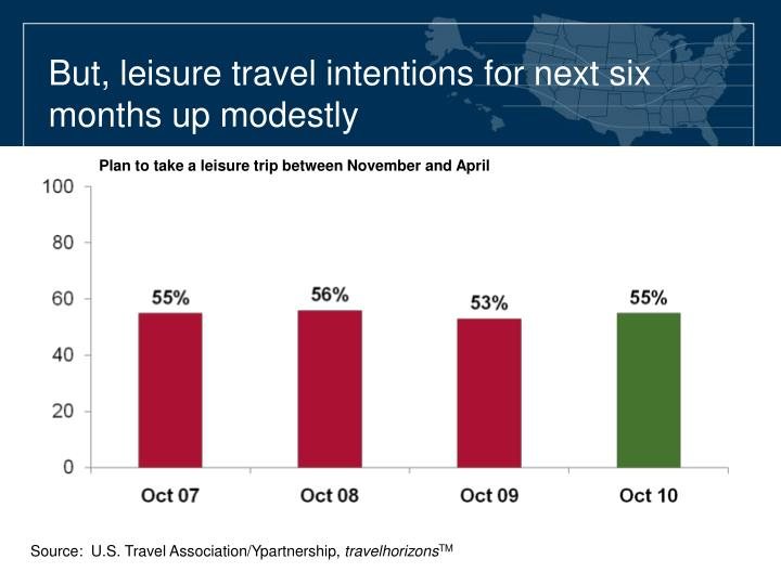 But, leisure travel intentions for next six months up modestly
