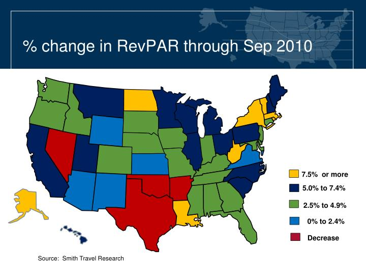 % change in RevPAR through Sep 2010