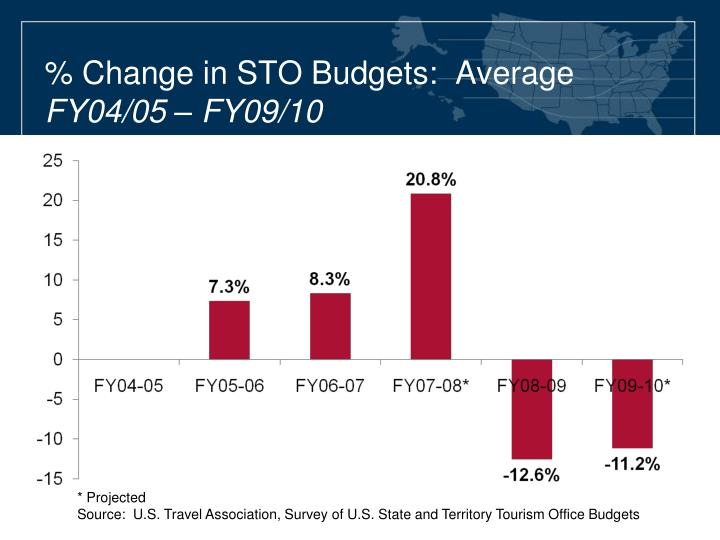 % Change in STO Budgets:  Average