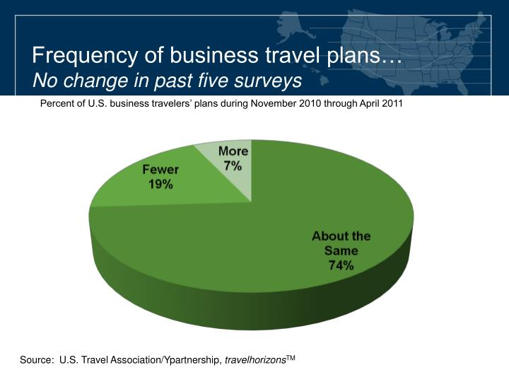 Frequency of business travel plans…