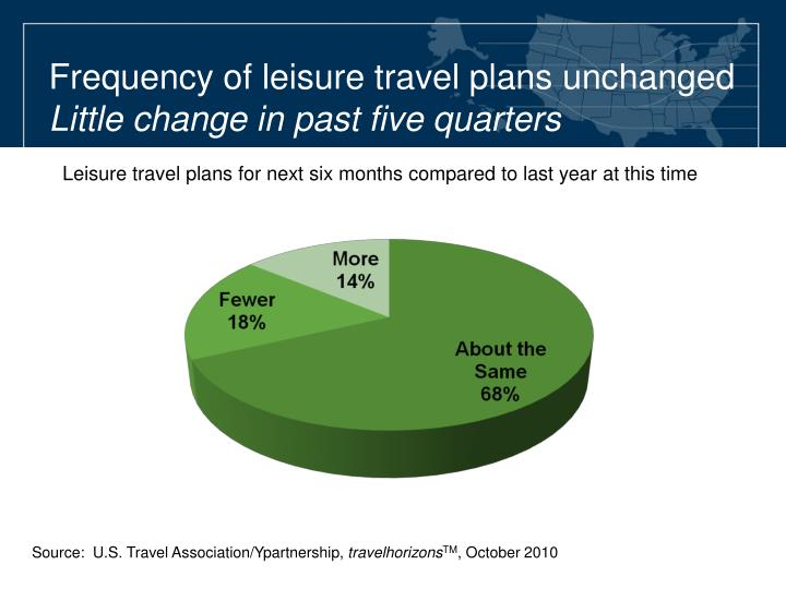 Frequency of leisure travel plans unchanged