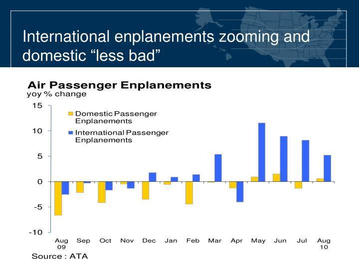 "International enplanements zooming and domestic ""less bad"""