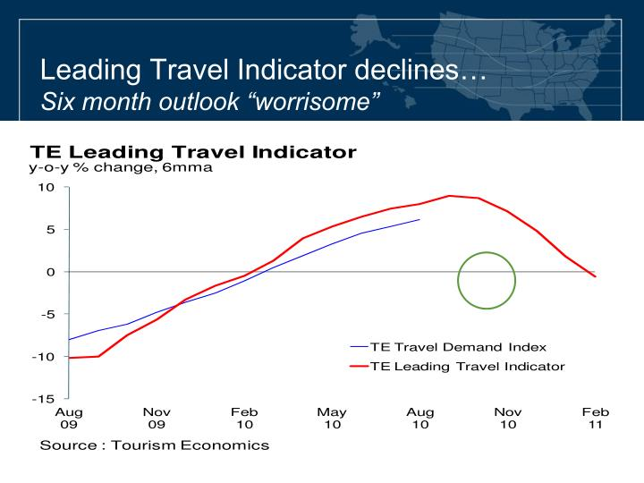 Leading Travel Indicator declines…