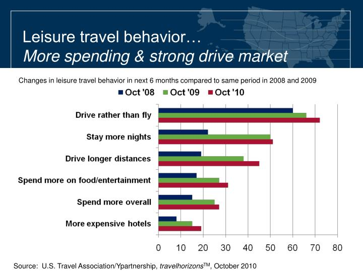 Leisure travel behavior…