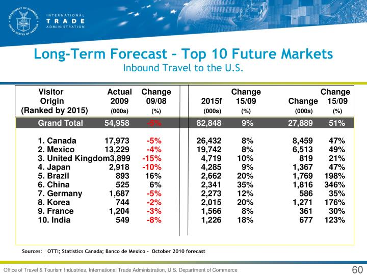 Long-Term Forecast – Top 10 Future Markets
