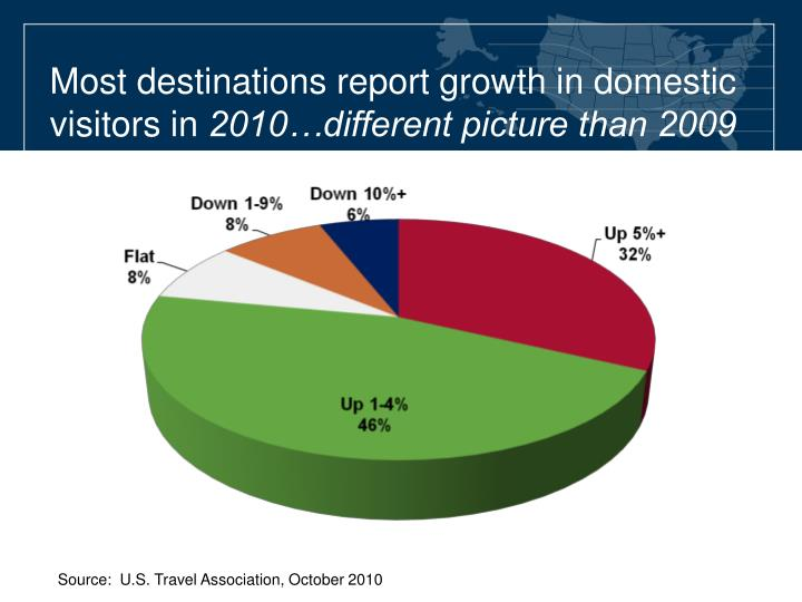 Most destinations report growth in domestic visitors in