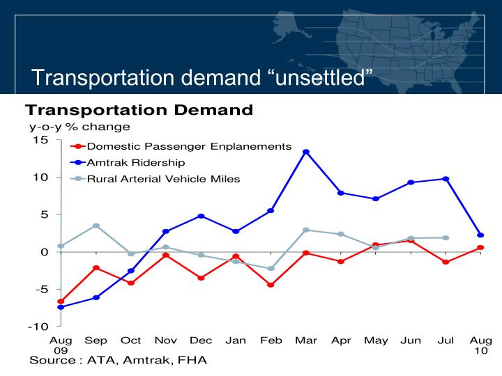 "Transportation demand ""unsettled"""