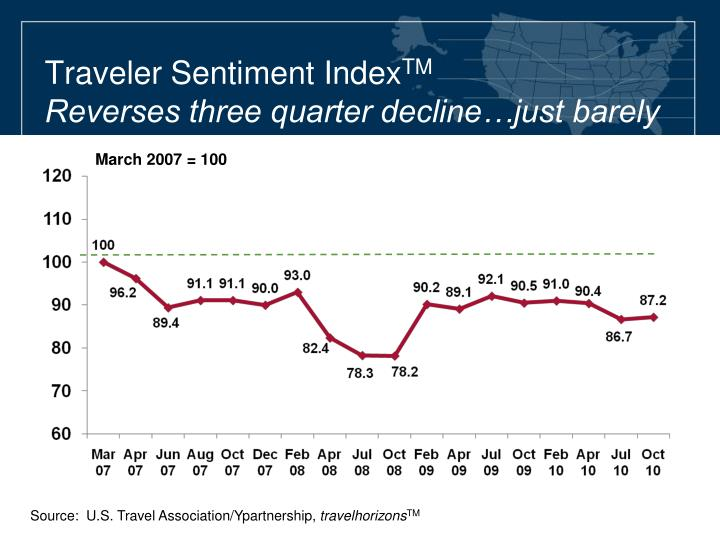 Traveler Sentiment Index