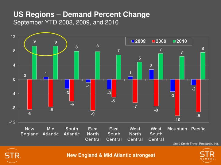 US Regions – Demand Percent Change