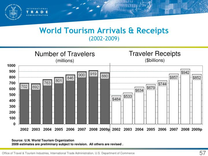 World Tourism Arrivals & Receipts