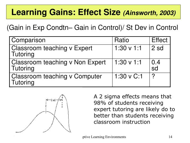Learning Gains: Effect Size