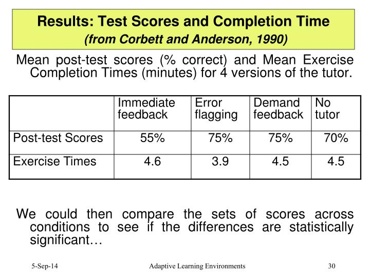 Results: Test Scores and Completion Time