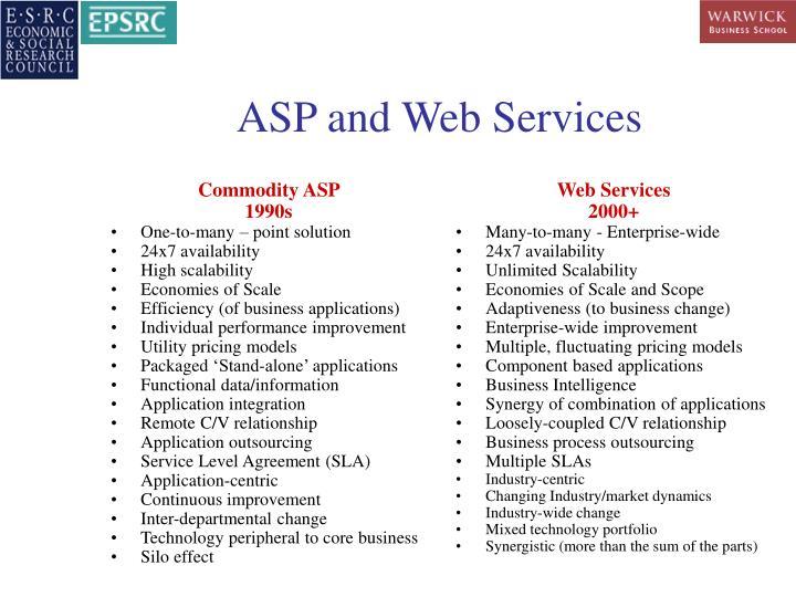 Commodity ASP