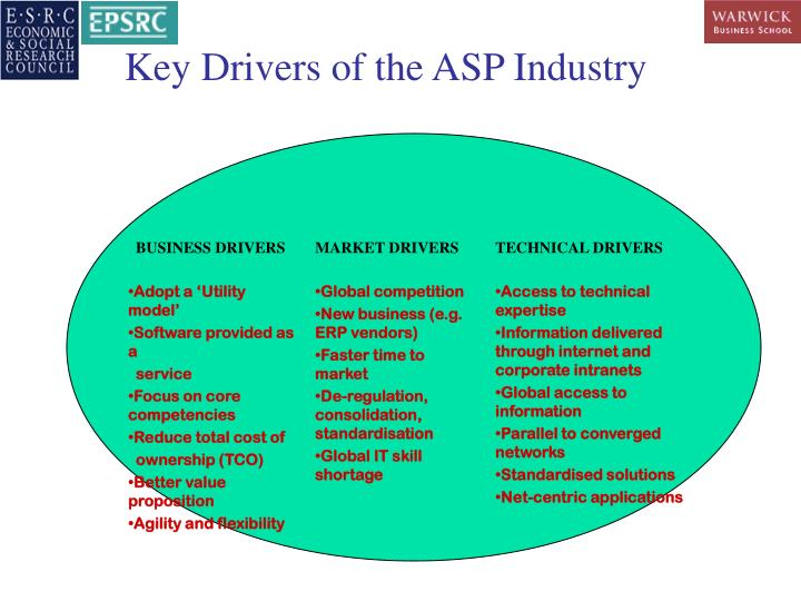Key Drivers of the ASP Industry