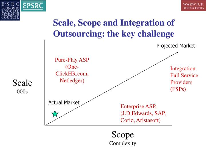 Scale, Scope and Integration