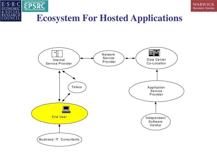 Ecosystem For Hosted Applications